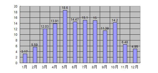 2015年GTI給電量まとめグラフ