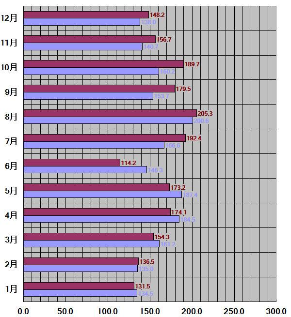鹿児島県30年平均