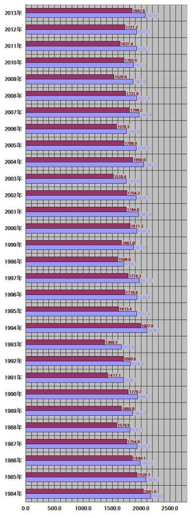 島根県、松江市30年グラフ