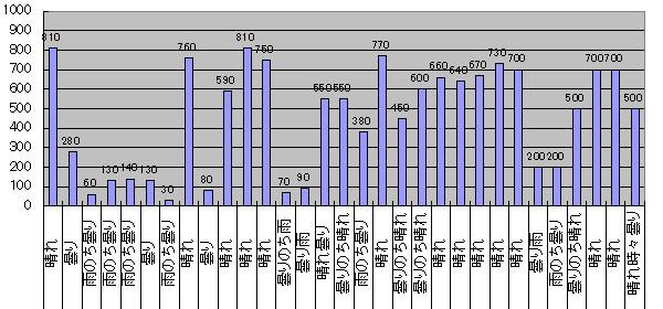 2016年7月のGTI給電量グラフ
