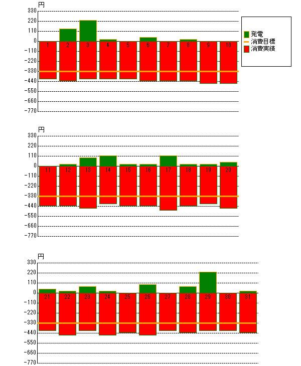2012年12月の売電と電力消費