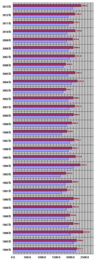 三重県、津市30年グラフ