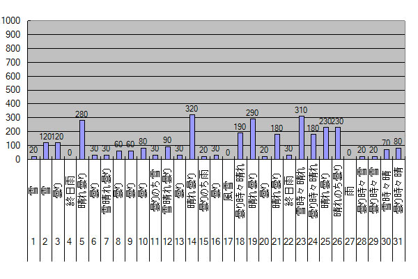 2015年1月のGTI給電量グラフ