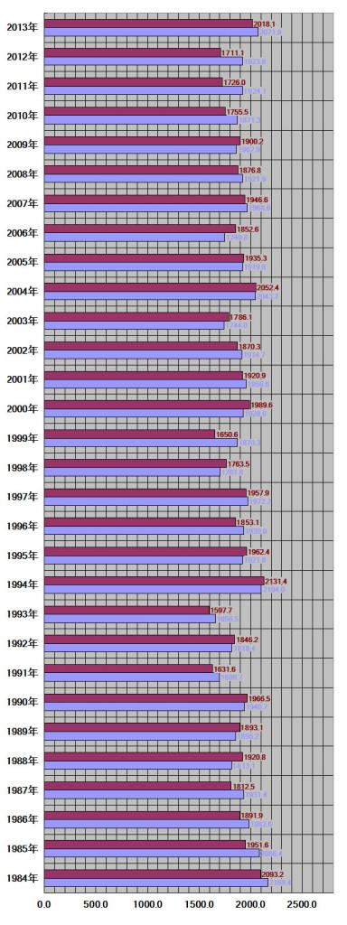 長崎県、長崎市30年グラフ
