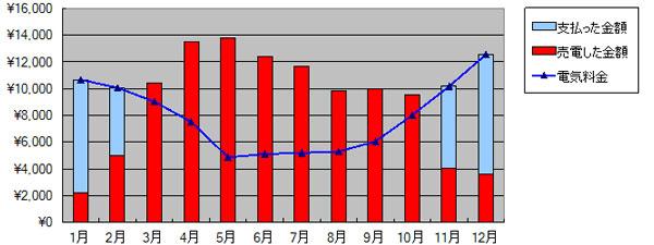 2015年の売電と買電
