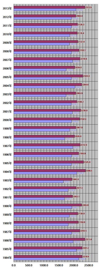 高知県、高知市30年グラフ