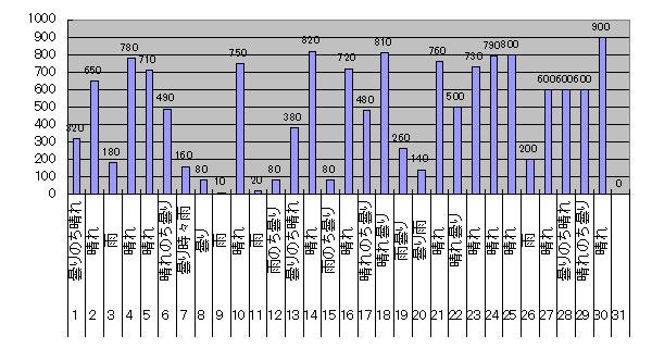 2017年4月のGTI給電量グラフ