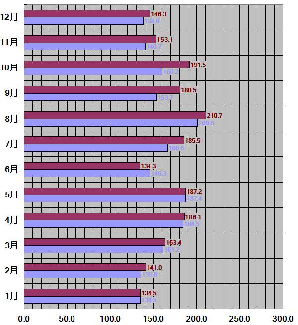熊本県熊本市30年平均