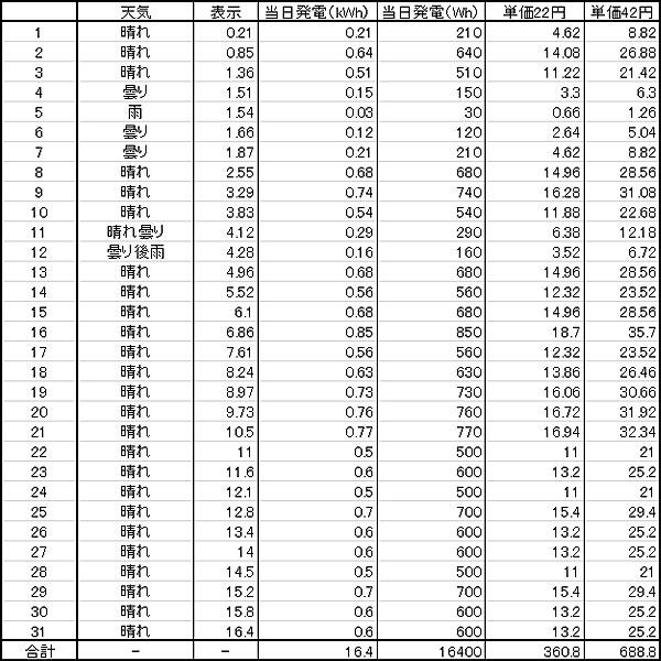 2018年7月のGTI給電量リスト