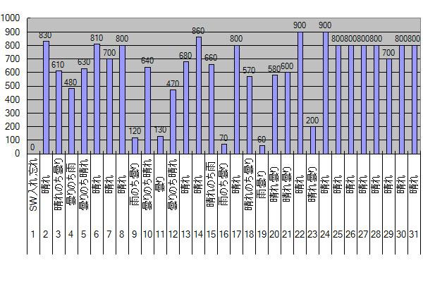 2015年5月のGTI給電量グラフ