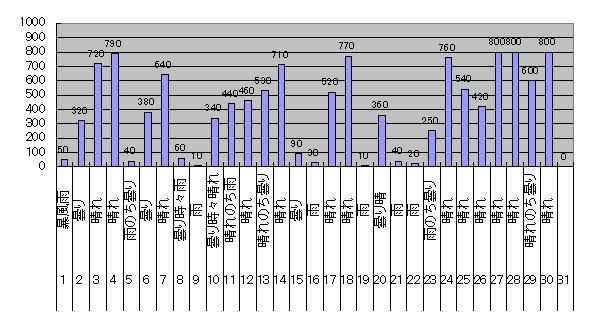 2018年3月のGTI給電量グラフ