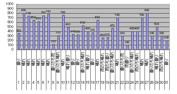 2017年8月のGTI給電量グラフ