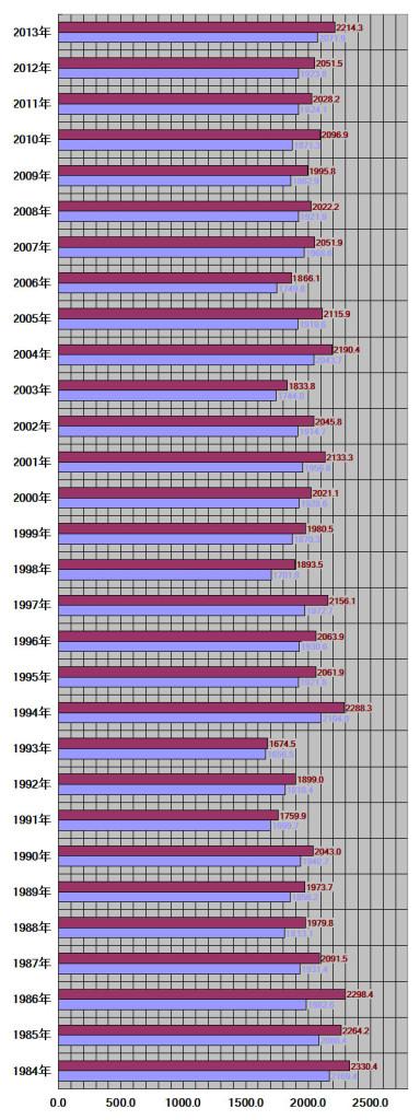 岡山県、岡山市30年グラフ