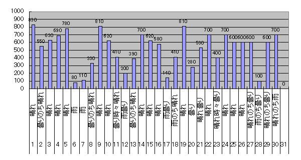 2017年9月のGTI給電量グラフ