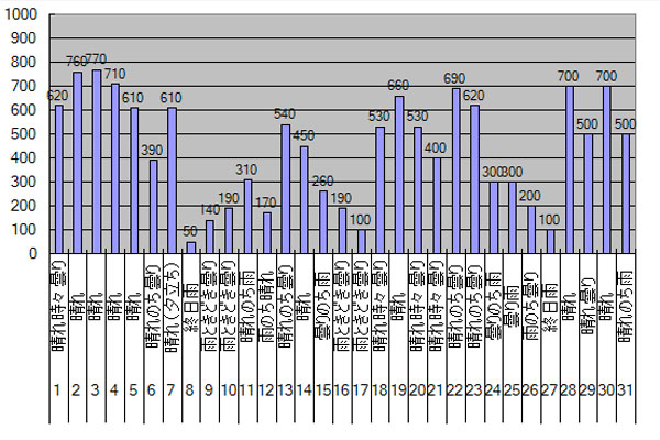 2014年8月のGTI給電量グラフ