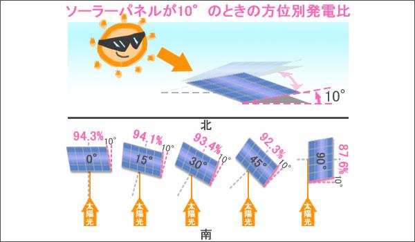 パネル傾斜10度での発電効率