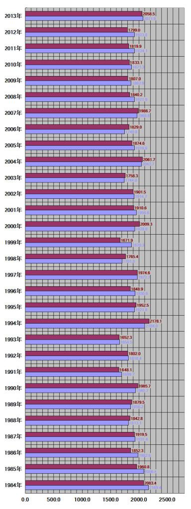 福岡県、福岡市30年グラフ
