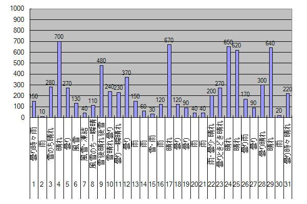 2014年3月のGTI給電量グラフ