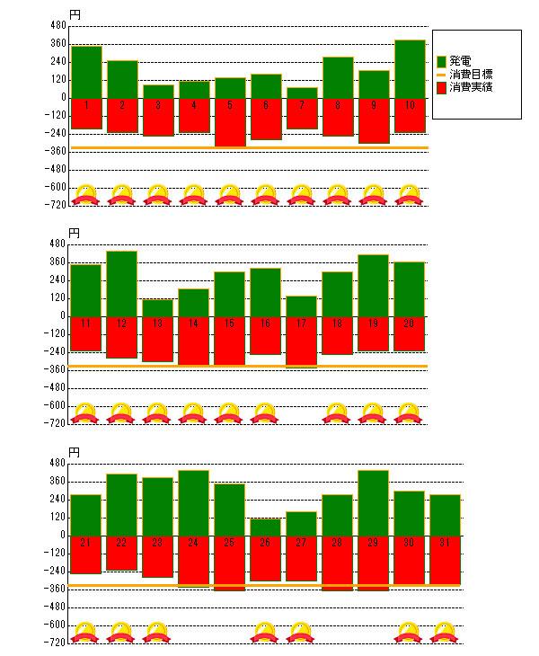 2016年7月の売電と電力消費