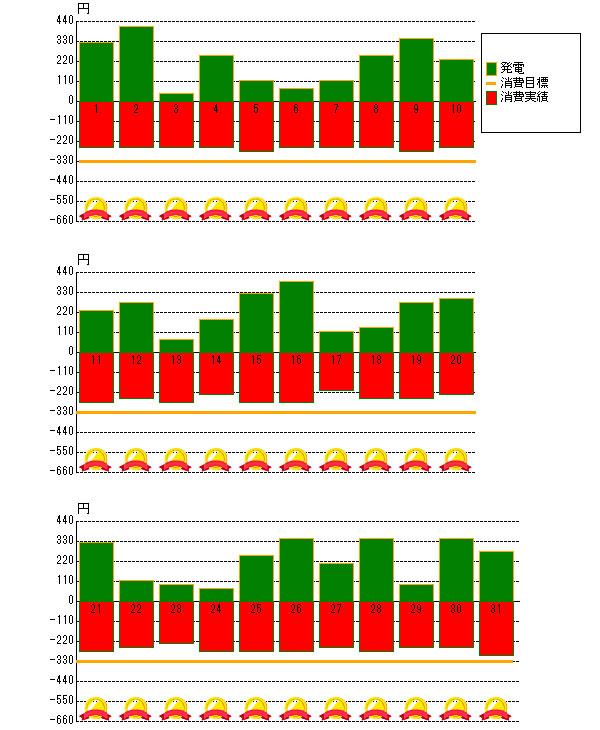 2013年7月の売電と電力消費