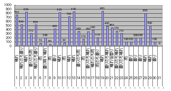2018年4月のGTI給電量グラフ