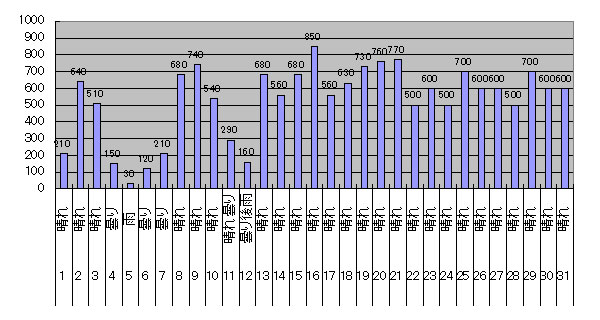 2018年7月のGTI給電量グラフ