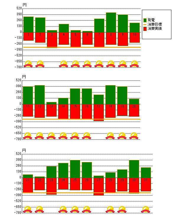 2014年10月の売電と電力消費