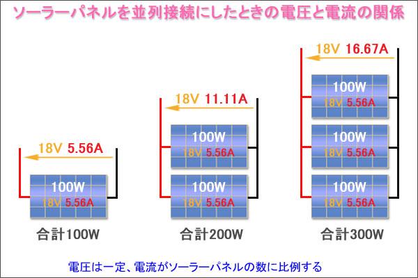 ソーラーパネルを並列接続にしたときの電圧と電流の関係