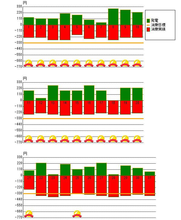 2012年10月の売電と電力消費