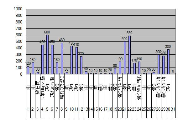 2014年11月のGTI給電量グラフ