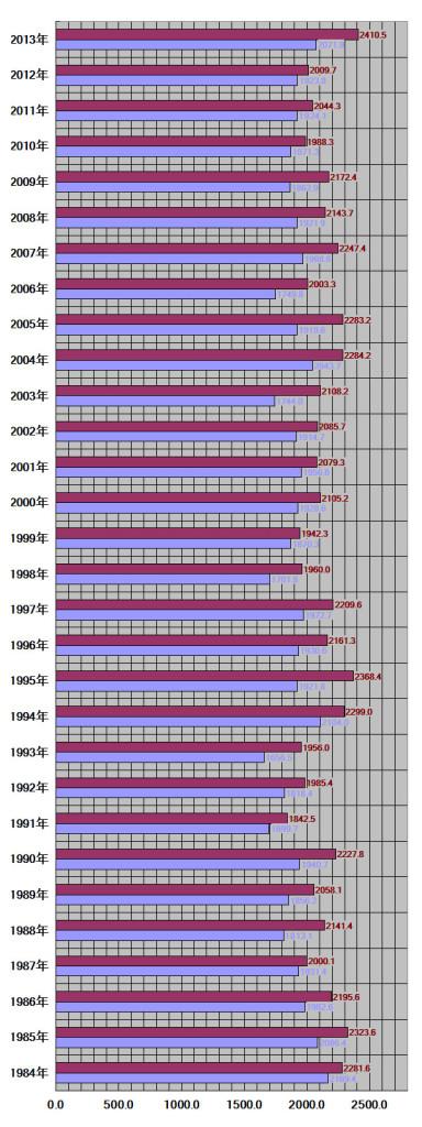 宮崎県、宮崎市-30年グラフ