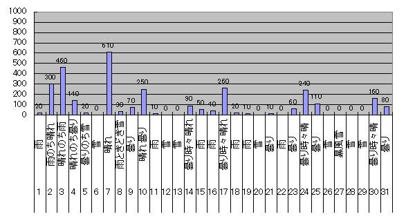 2017年12月のGTI給電量グラフ