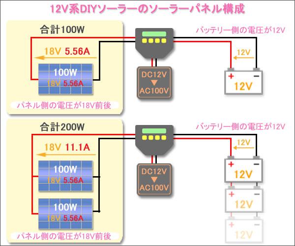 12V系DIYソーラーのソーラーパネル構成