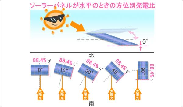 パネル水平での発電効率