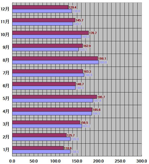 山口県山口市30年平均