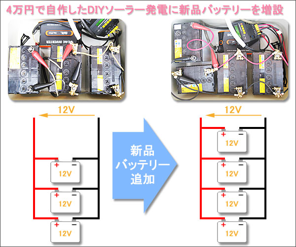 4万円で自作したDIYソーラー発電に新品バッテリーを増設2