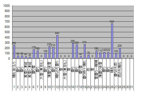 2014年2月のGTI給電量グラフ