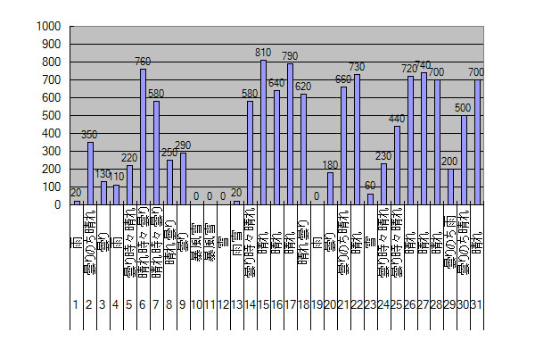 2015年3月のGTI給電量グラフ