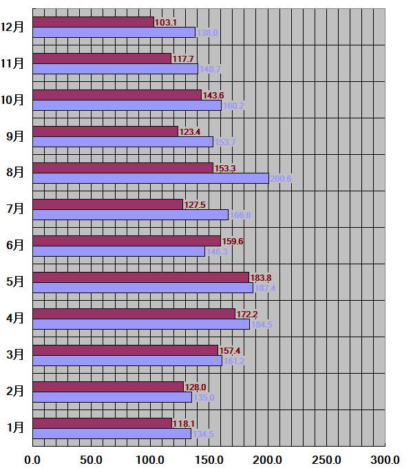 岩手県、盛岡市30年平均