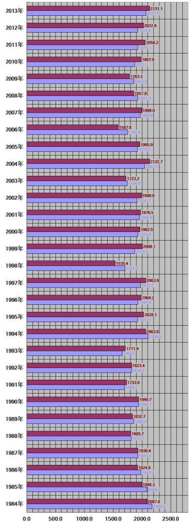 東京都30年グラフ