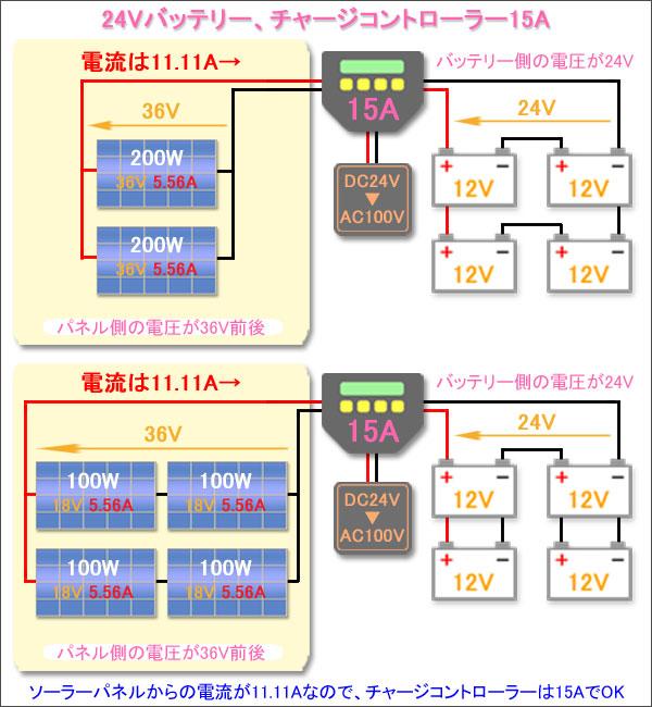 バッテリー12V-パネル200W2枚-チャージ15A