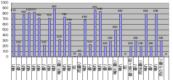 2016年6月のGTI給電量グラフ