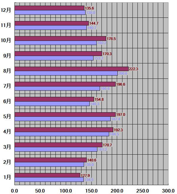 愛媛県松山市30年平均