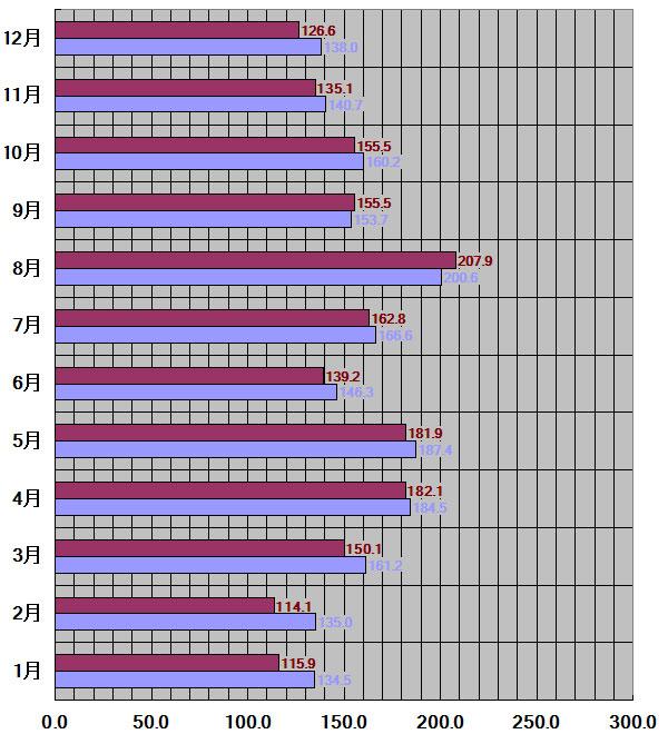 奈良県、奈良市30年平均