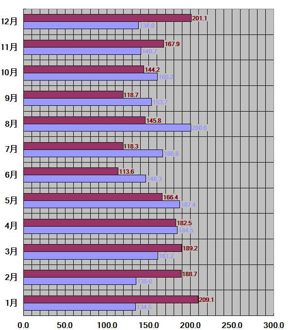 栃木県、宇都宮市30年平均