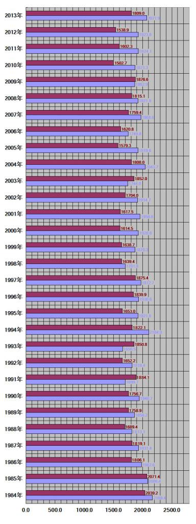 沖縄県30年グラフ