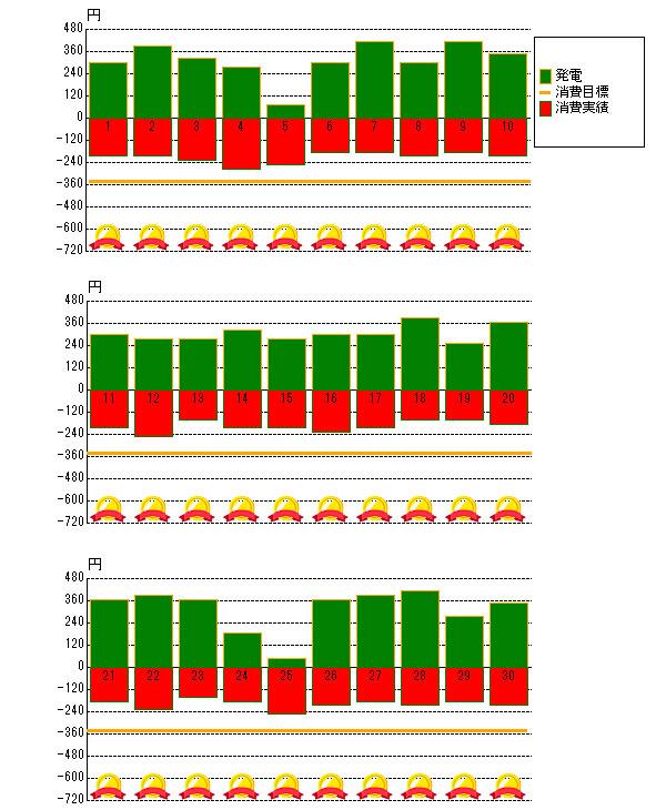 2014年9月の売電と電力消費