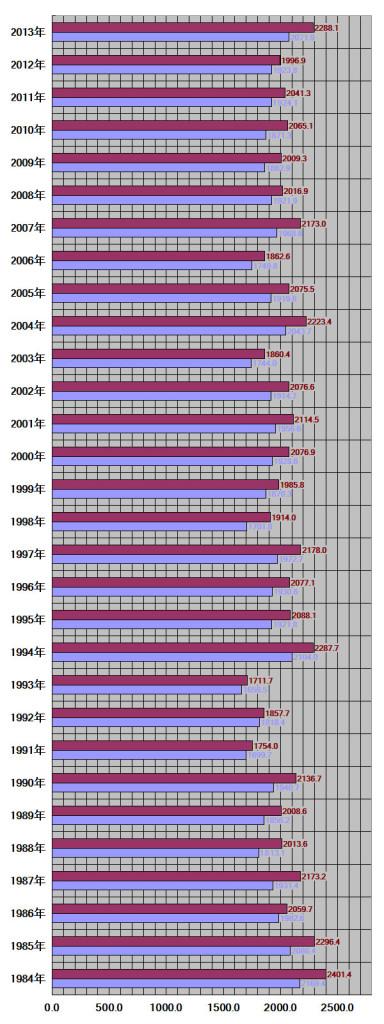 香川県、高松市30年グラフ