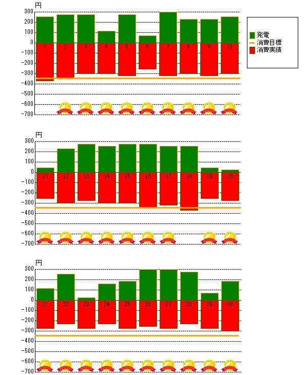 2012年9月の売電と電力消費