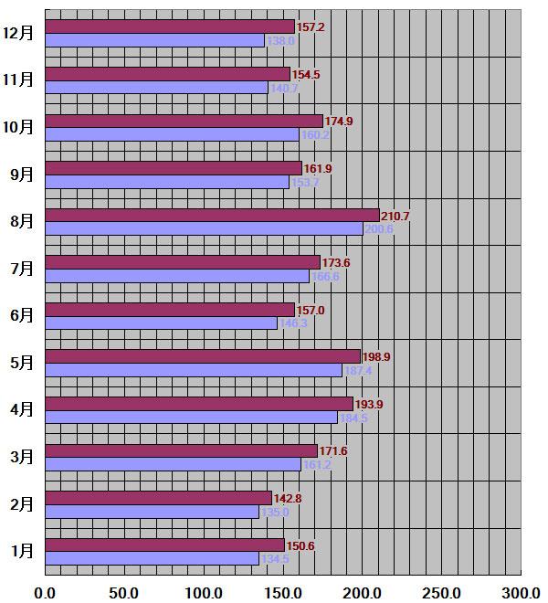 岡山県、岡山市30年平均